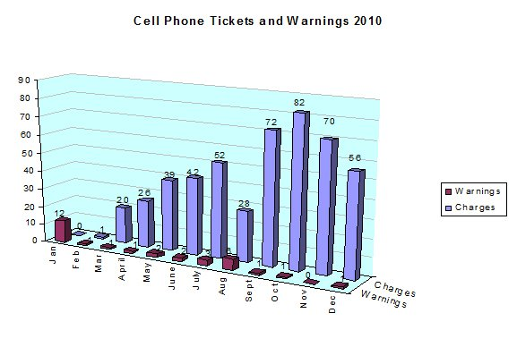 cell phone and ticket warnings 2010